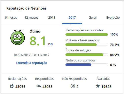 netshoes é confiável reclame aqui 2017