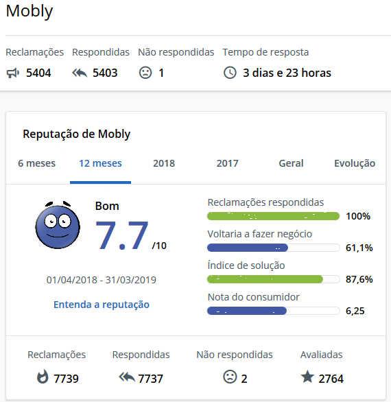 o site mobly é confiável reclame aqui