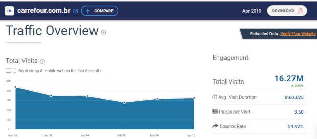 Dados extraídos do SimilarWeb para indicar que o site do carrefour é confiável