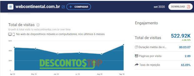 Tráfego mensal do site webcontinental extraído da ferramenta SimilarWeb