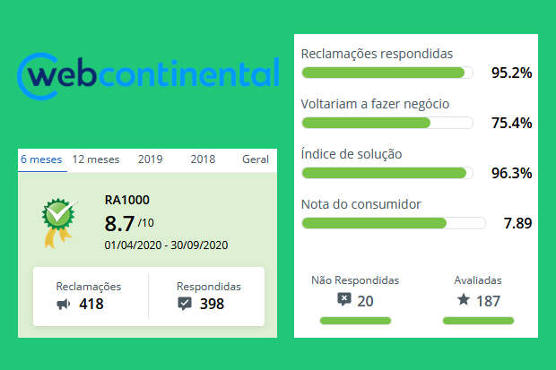Pontuação da Webcontinental no Reclame Aqui