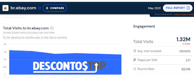 tráfego do subdomínio brasileiro do ebay indicado para SimilarWeb