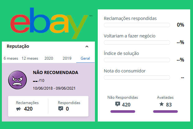 reputação do ebay no reclame aqui